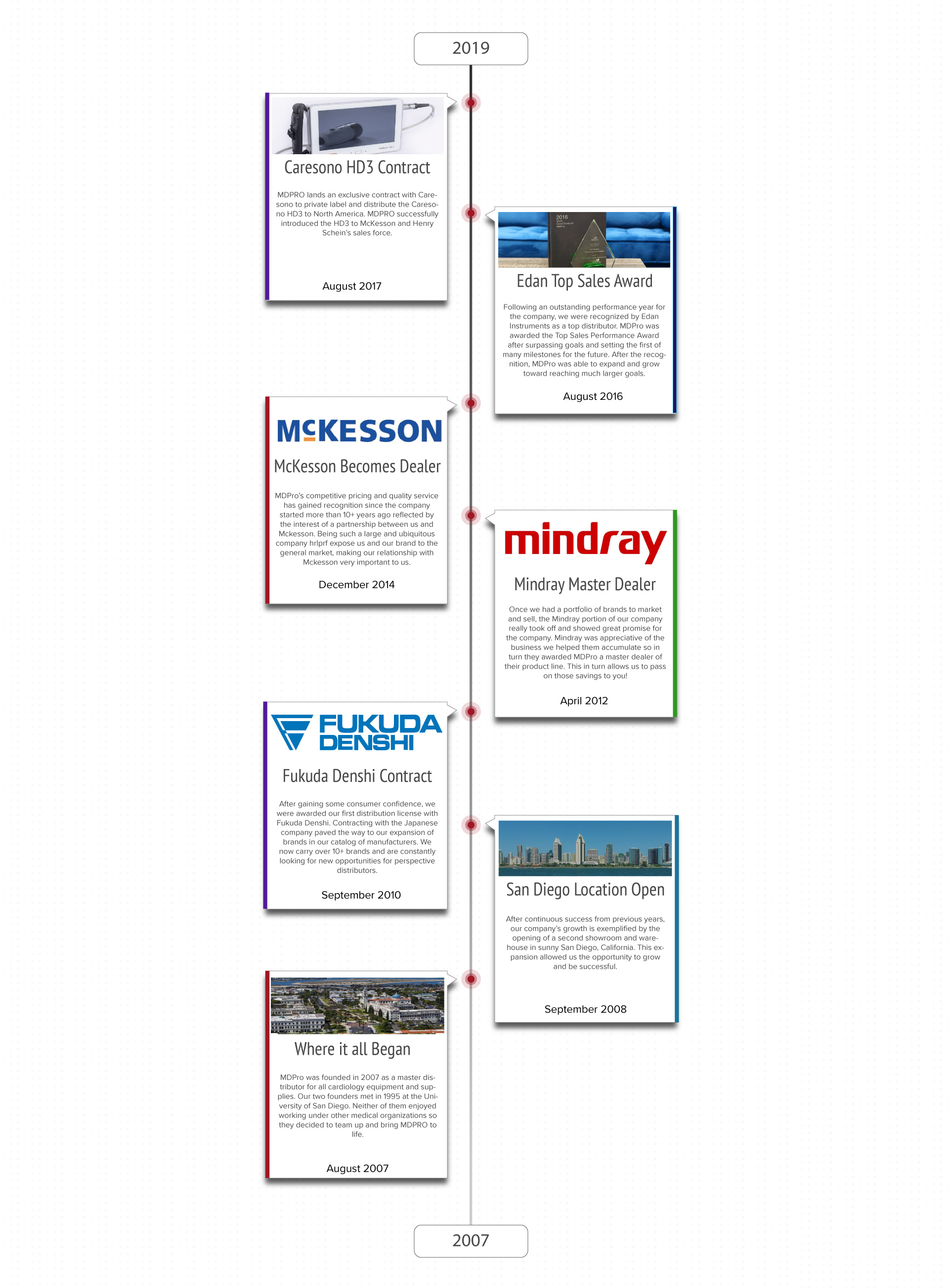 Company-Timeline-EDANV5.0